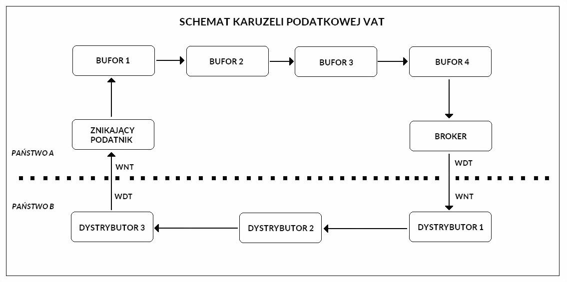 karuzela podatkowa schemat działania