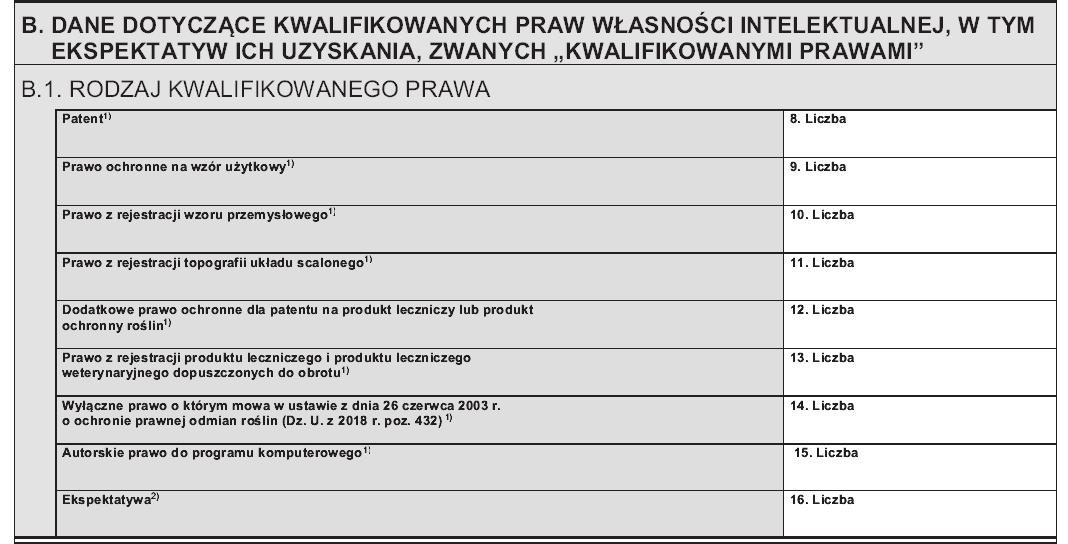 Dane dotyczące kwalifikowanych praw własności intelektualnej PIT/IP
